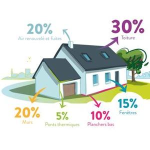 Isolation de grenier, économie d'énergie