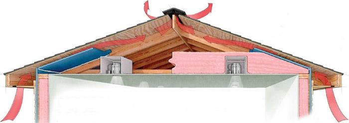 Ventilation de base d'un grenier accessible
